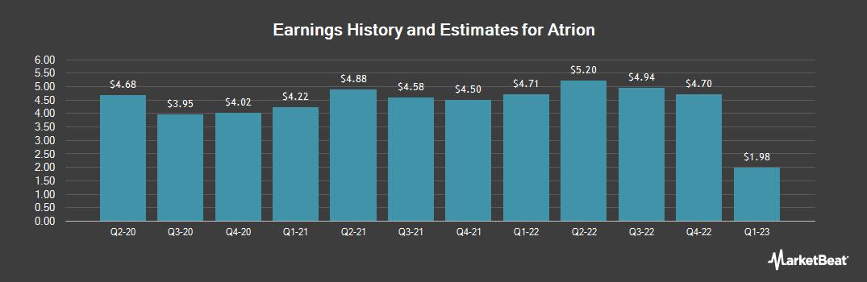 Earnings by Quarter for ATRION (NASDAQ:ATRI)