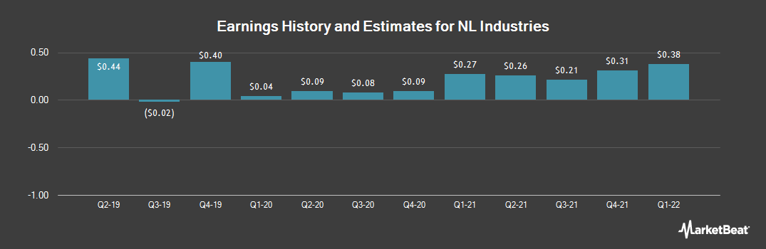 Earnings by Quarter for NL Industries (NYSE:NL)