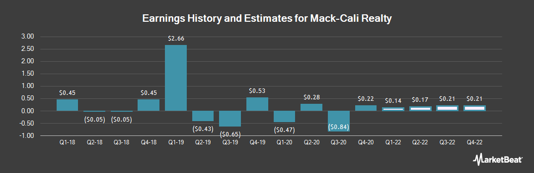 Earnings by Quarter for Mack-Cali Realty (NYSE:CLI)