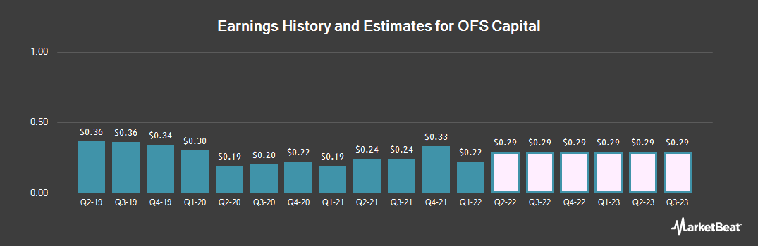 Earnings by Quarter for OFS Capital (NASDAQ:OFS)