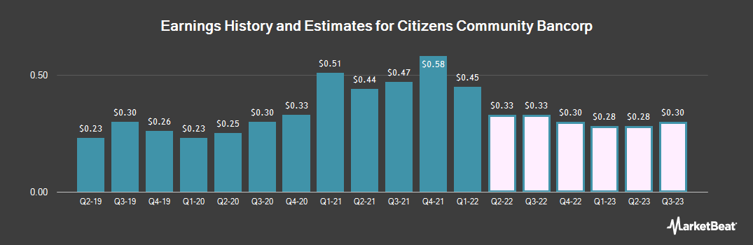 Earnings by Quarter for Citizens Community Bancorp (NASDAQ:CZWI)