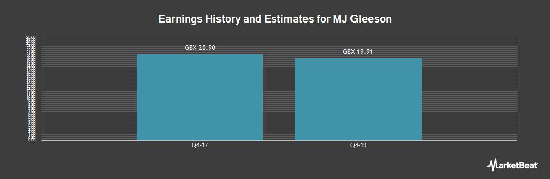 Earnings by Quarter for Mj Gleeson (LON:GLE)