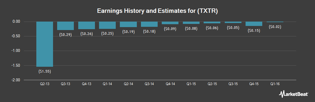 Earnings by Quarter for Textura (NYSE:TXTR)
