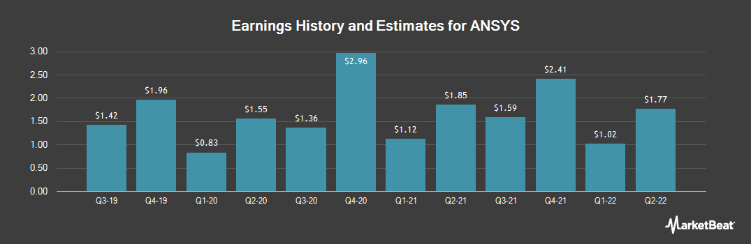 Earnings by Quarter for Ansys (NASDAQ:ANSS)