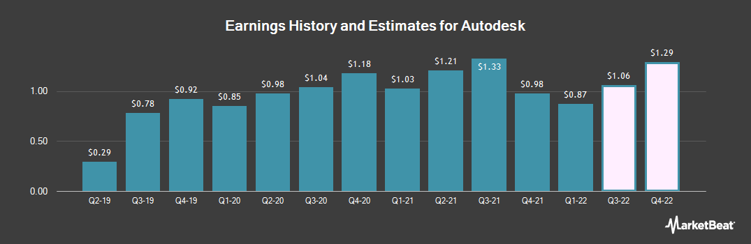 Earnings by Quarter for Autodesk (NASDAQ:ADSK)