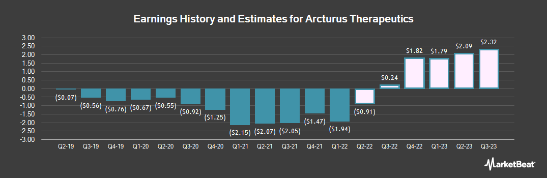 Earnings by Quarter for Arcturus Therapeutics (NASDAQ:ARCT)