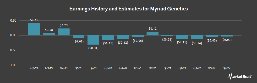 Earnings by Quarter for Myriad Genetics (NASDAQ:MYGN)