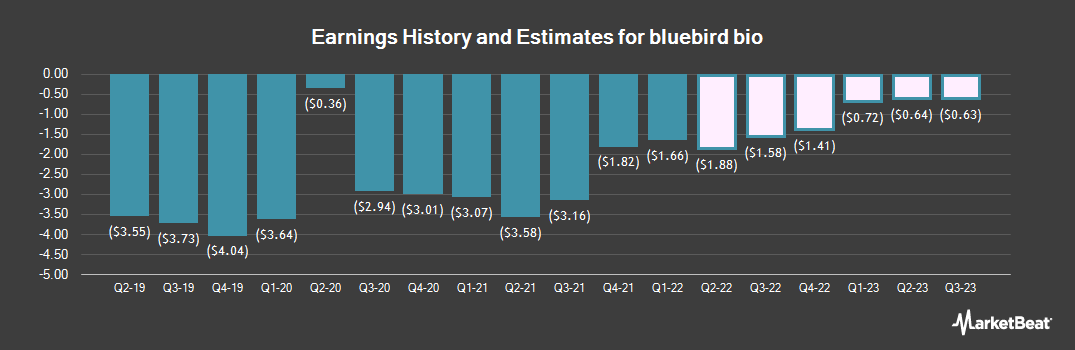 Earnings by Quarter for bluebird bio (NASDAQ:BLUE)