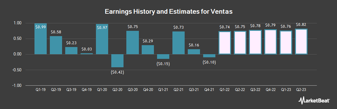 Earnings by Quarter for Ventas (NYSE:VTR)
