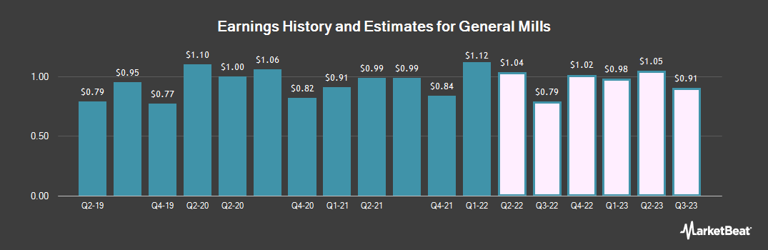 Earnings by Quarter for General Mills (NYSE:GIS)