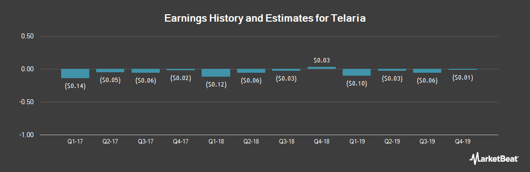 Earnings by Quarter for Telaria (NYSE:TLRA)