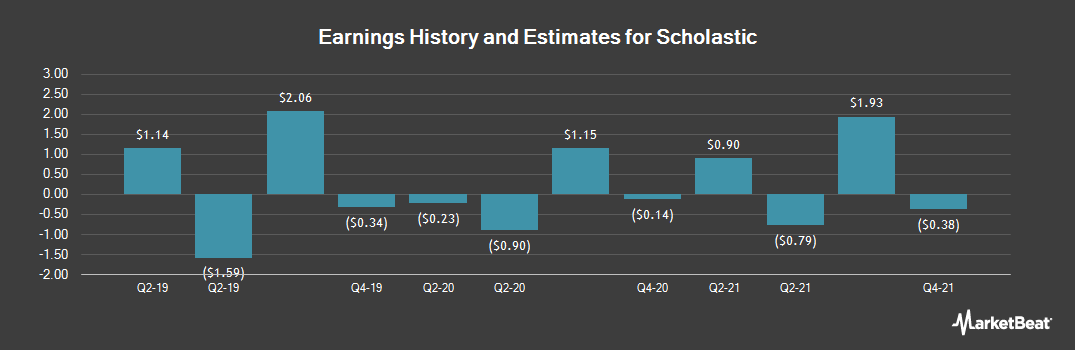 Earnings by Quarter for Scholastic (NASDAQ:SCHL)