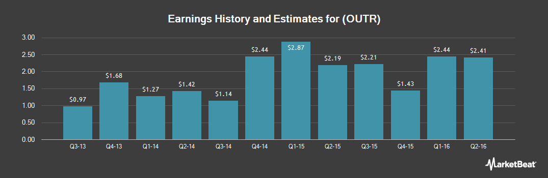 Earnings by Quarter for Outerwall (NASDAQ:OUTR)