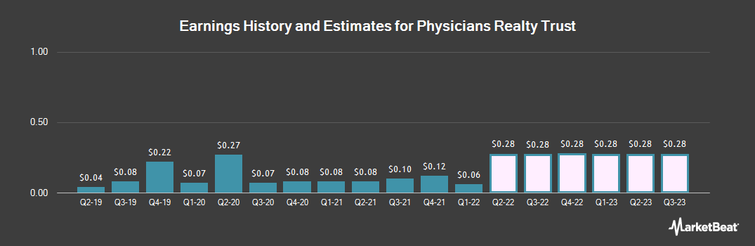 Earnings by Quarter for Physicians Realty Trust (NYSE:DOC)
