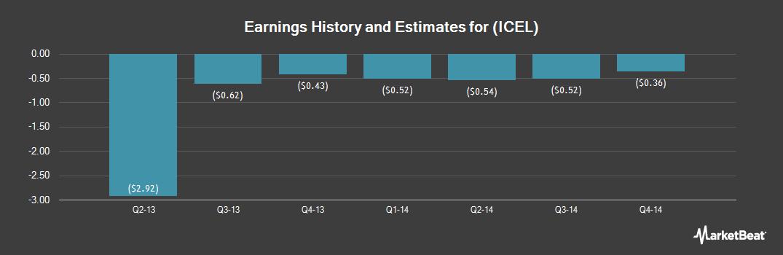 Earnings by Quarter for Cellular Dynamics International (NASDAQ:ICEL)