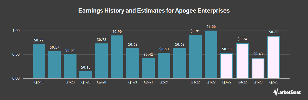 Earnings by Quarter for Apogee Enterprises (NASDAQ:APOG)