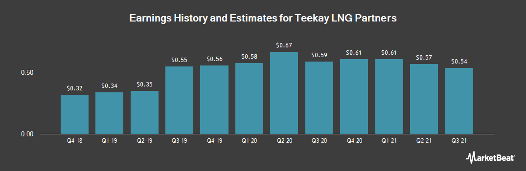 Earnings by Quarter for Teekay LNG Partners (NYSE:TGP)