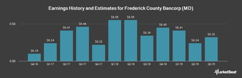 Earnings by Quarter for Frederick County Bancorp (MD) (OTCMKTS:FCBI)