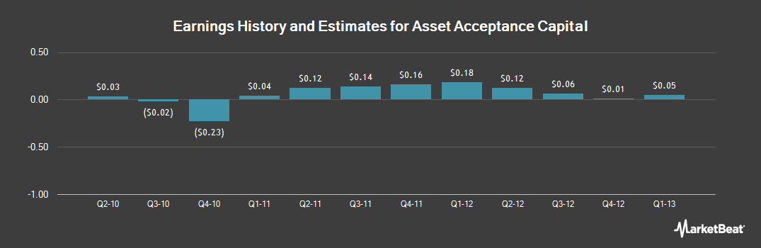 Earnings by Quarter for Asset Acceptance Capital (NASDAQ:AACC)