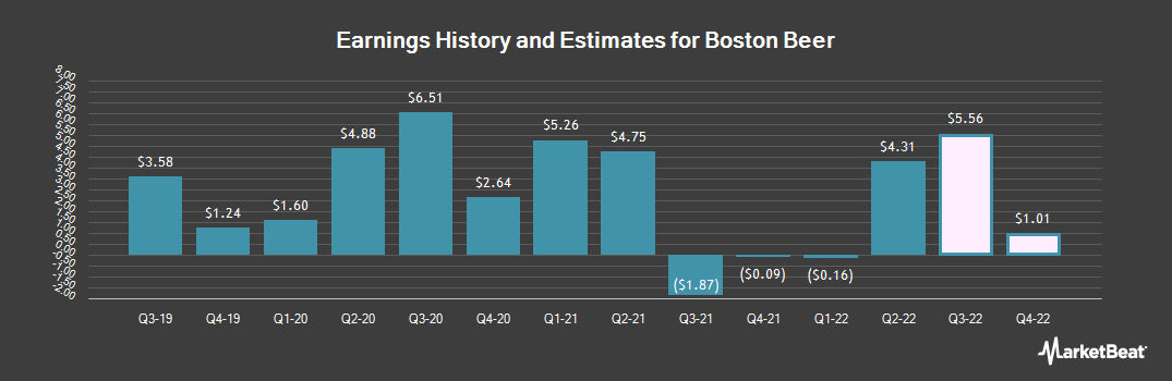 Earnings by Quarter for Boston Beer (NYSE:SAM)