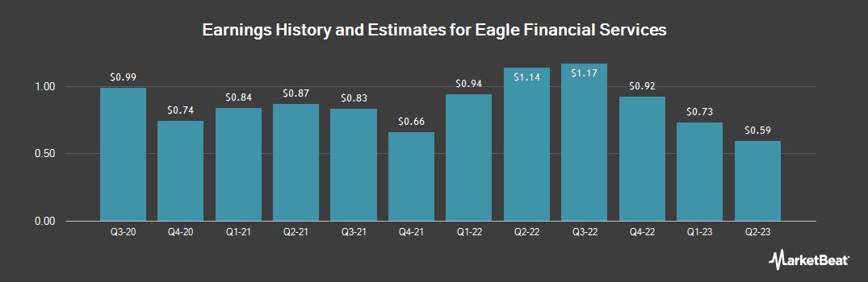 Earnings by Quarter for Eagle Financial Services (OTCMKTS:EFSI)
