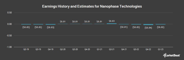 Earnings by Quarter for Nanophase Technologies (OTCMKTS:NANX)