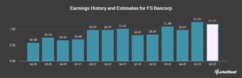 Earnings by Quarter for FS Bancorp (NASDAQ:FSBW)