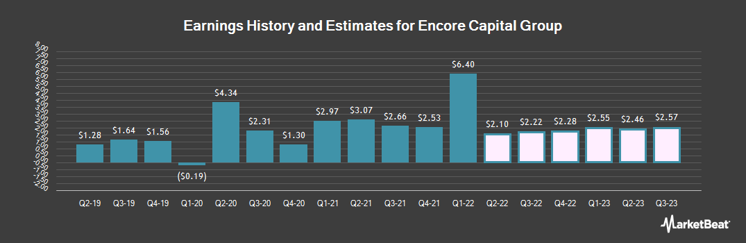 Earnings by Quarter for Encore Capital Group (NASDAQ:ECPG)