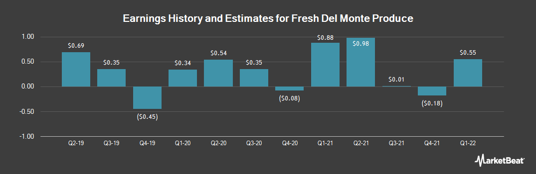 Earnings by Quarter for Fresh Del Monte Produce (NYSE:FDP)