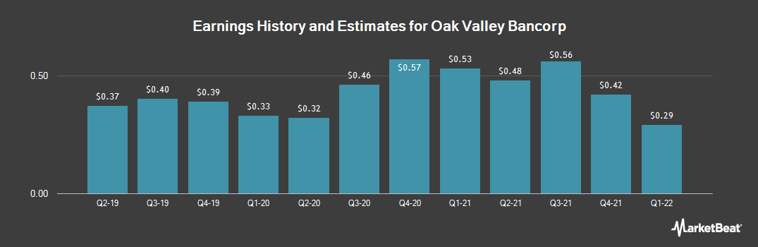 Earnings by Quarter for Oak Valley Bancorp (NASDAQ:OVLY)
