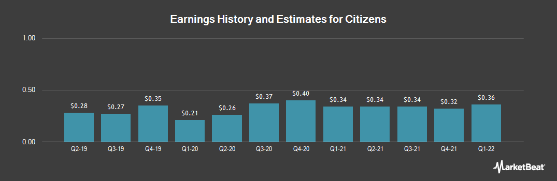 Earnings by Quarter for Citizens (NASDAQ:CIZN)