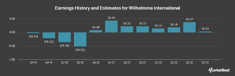 Earnings by Quarter for Wilhelmina Models (NASDAQ:WHLM)