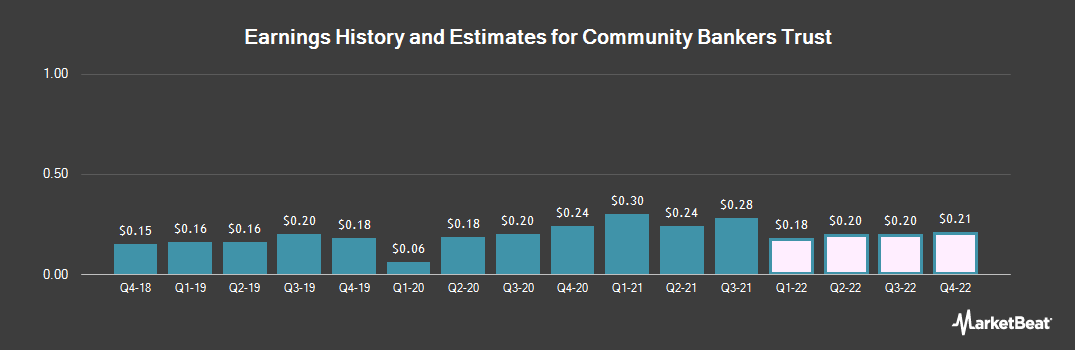Earnings by Quarter for Community Bankers Acquisition (NASDAQ:ESXB)