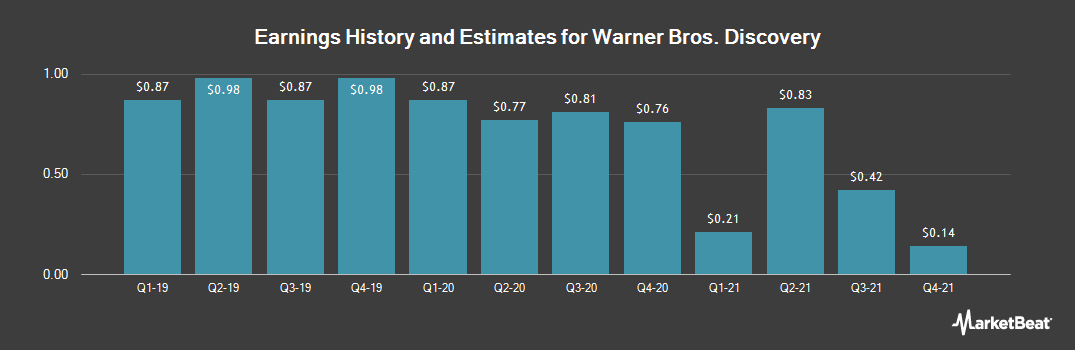 Earnings by Quarter for Discovery Inc Series B (NASDAQ:DISCB)