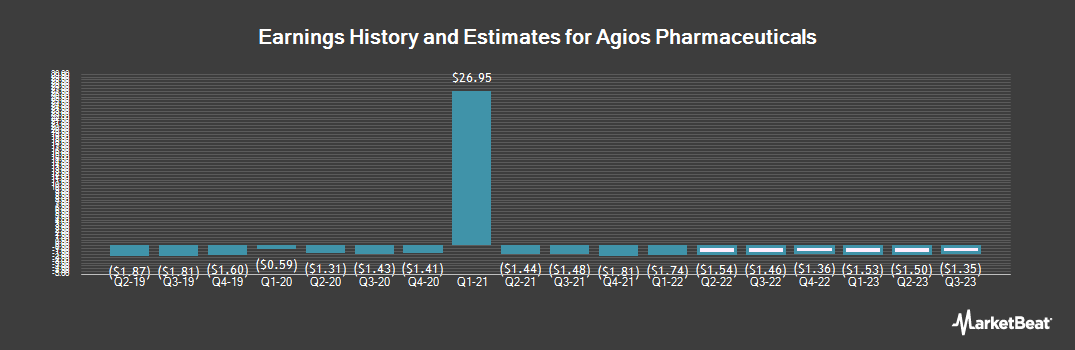 Earnings by Quarter for Agios Pharmaceuticals (NASDAQ:AGIO)