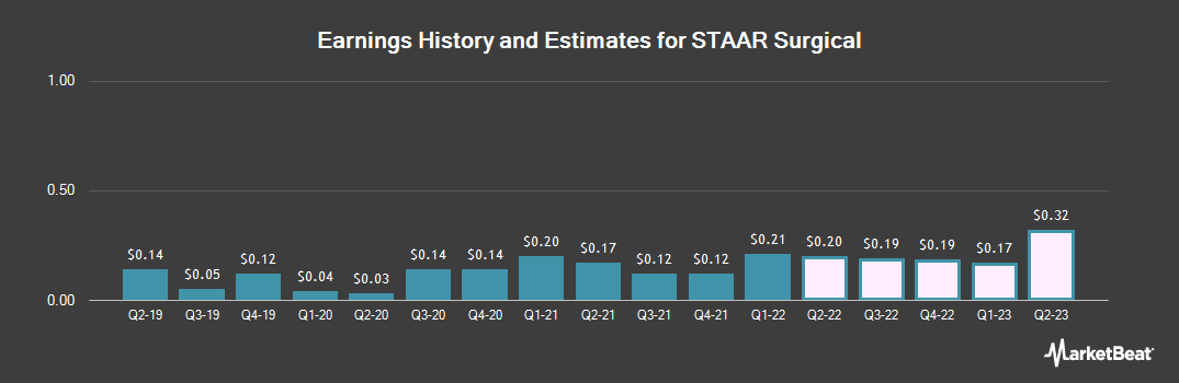 Earnings by Quarter for STAAR Surgical (NASDAQ:STAA)
