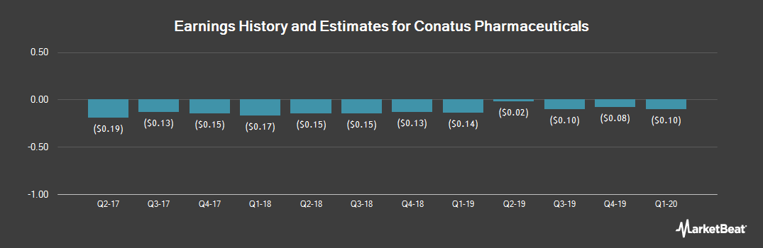 Earnings by Quarter for Conatus Pharmaceuticals (NASDAQ:CNAT)