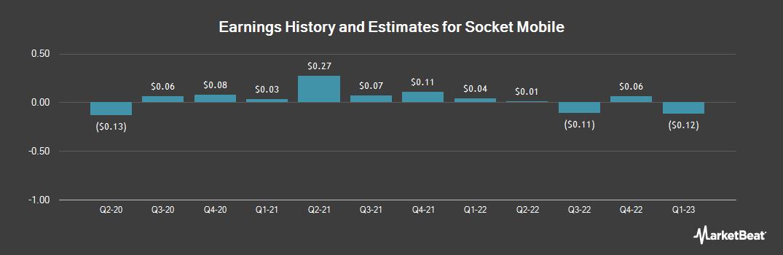 Earnings by Quarter for Socket Mobile (NASDAQ:SCKT)