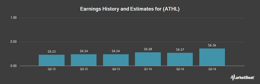 Earnings by Quarter for Athlon Energy (NYSE:ATHL)