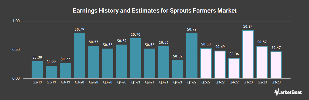 Earnings by Quarter for Sprouts Farmers Market (NASDAQ:SFM)