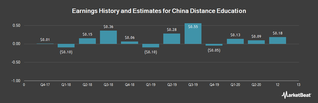 Earnings by Quarter for China Distance Education (NYSE:DL)