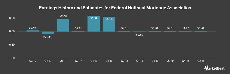 Earnings by Quarter for Federal National Mortgage Association (OTCMKTS:FNMA)