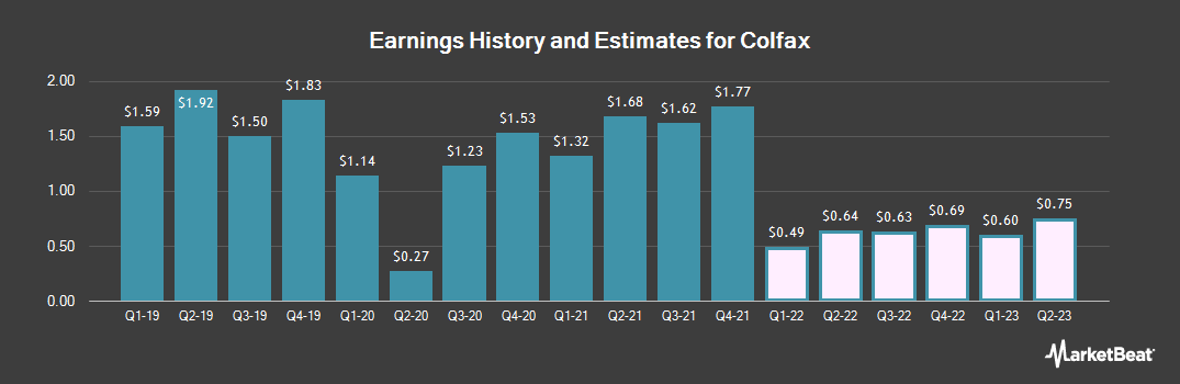 Earnings by Quarter for Colfax (NYSE:CFX)