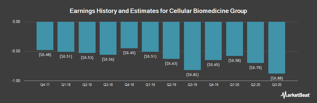Earnings by Quarter for Cellular Biomedicine Group (NASDAQ:CBMG)