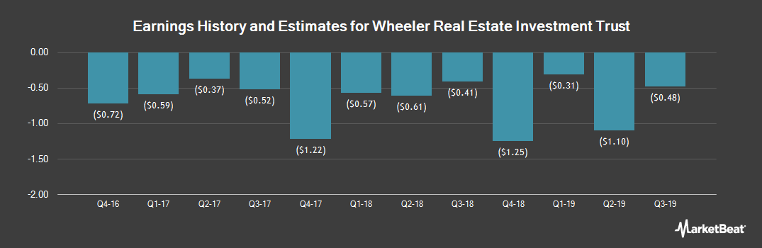 Earnings by Quarter for Wheeler Real Estate Investment Trust (NASDAQ:WHLR)