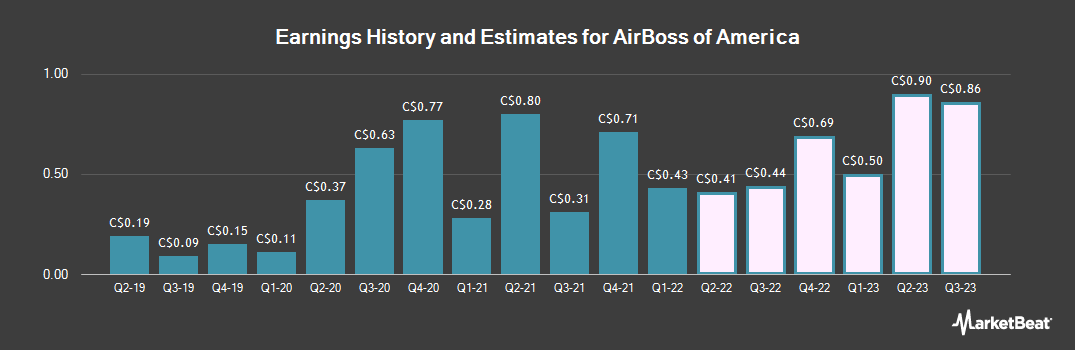 Earnings by Quarter for AirBoss of America (TSE:BOS)