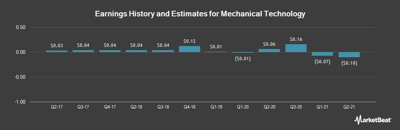 Earnings by Quarter for Mechanical Technology (OTCMKTS:MKTY)