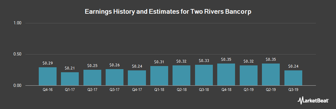 Earnings by Quarter for Two River Bancorp (NASDAQ:TRCB)
