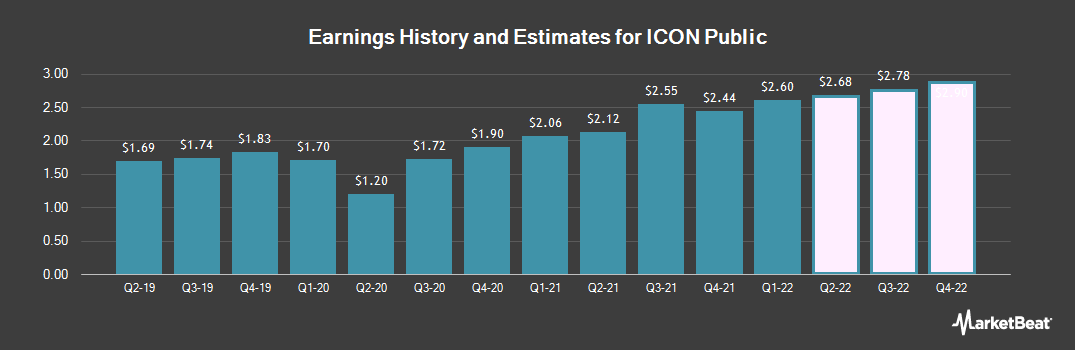 Earnings by Quarter for ICON (NASDAQ:ICLR)
