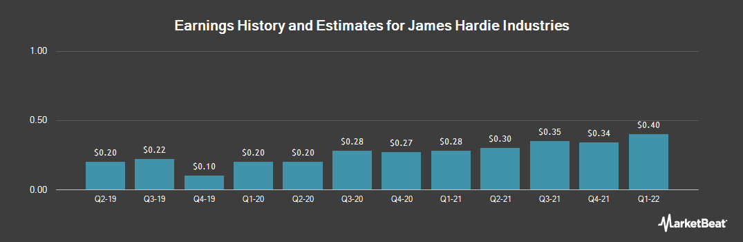 Earnings by Quarter for James Hardie Industries (NYSE:JHX)